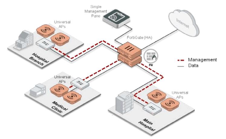 Organizaciones de alud con APs manejadas por controladores FortiGate on-premise.