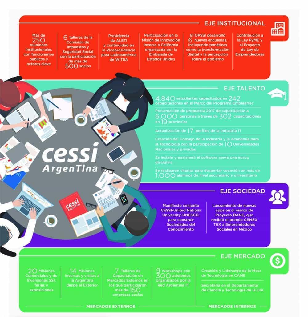 cessi-infografia-logros